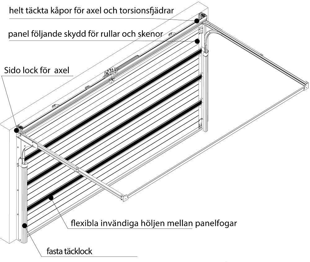 Prime säkerhetsegenskaper illustration